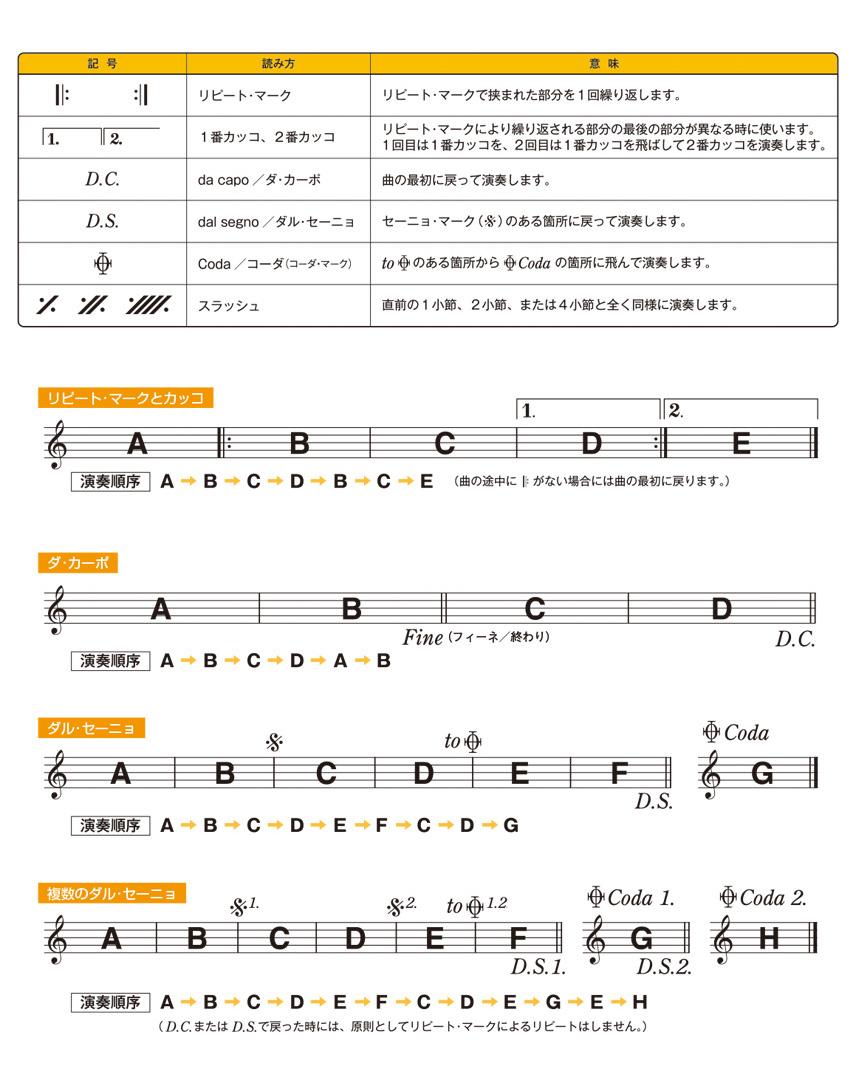反復記号と演奏順序