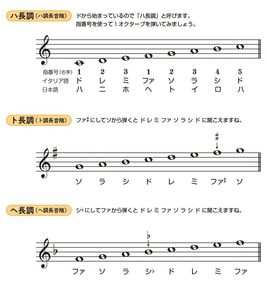 長音階について