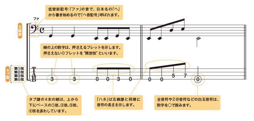 タブ譜の見方のイメージ1