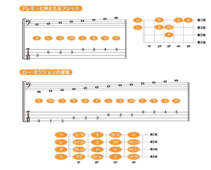 タブ譜の見方のイメージ2