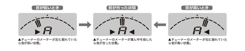 チューニングについて:チューナーを使ったチューニングのイメージ