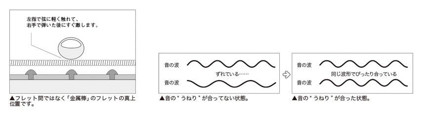 チューニングについて:3ハーモニクスを使ったチューニングのイメージ1