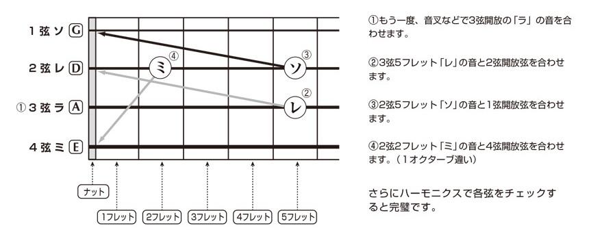 チューニングについて:4チューニングの確認・微調整のイメージ