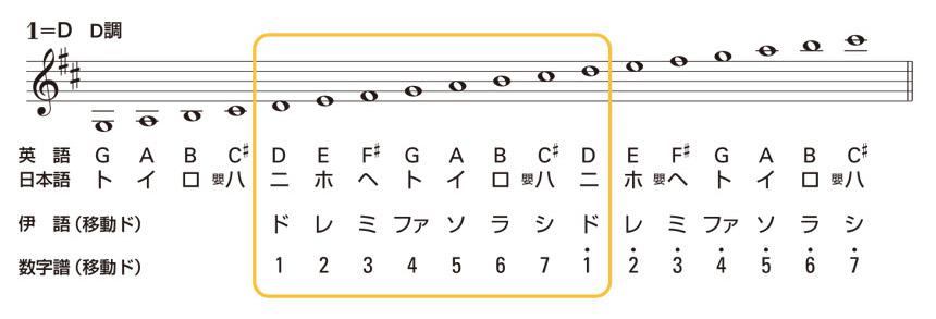 数楽譜の基礎知識:移動ドについてのイメージ2