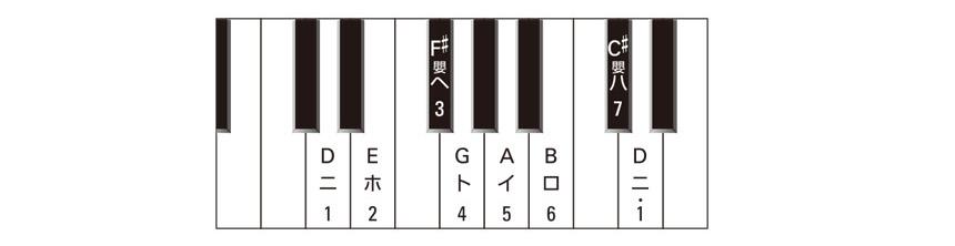 数楽譜の基礎知識:移動ドについてのイメージ3