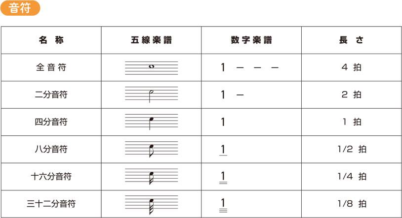 数楽譜の基礎知識:音符のイメージ