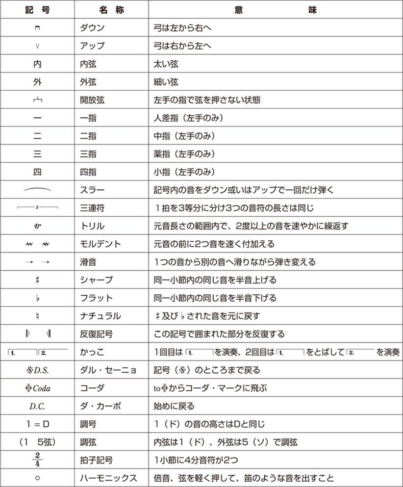 数楽譜の基礎知識:常用記号の表