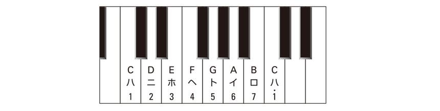 数楽譜の基礎知識:数楽譜の読み方のイメージ2