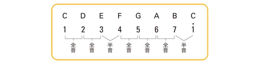 数楽譜の基礎知識:スケール(音階)についてのイメージ2