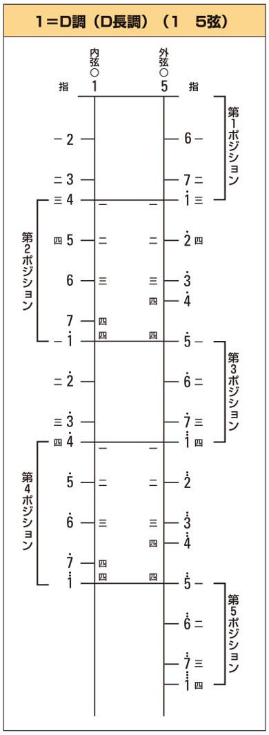 ポジション図のイメージ1