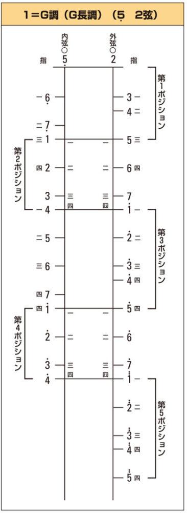 ポジション図のイメージ2