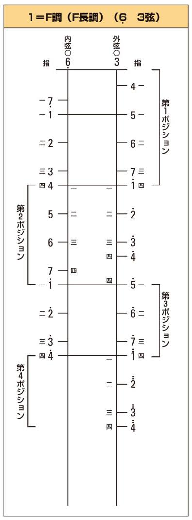 ポジション図のイメージ3