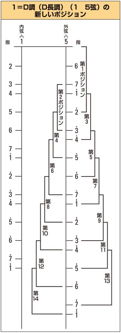 ポジション図のイメージ4